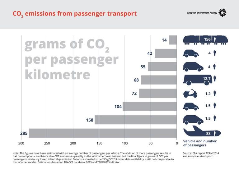 Emissione di CO2 per passeggero per mezzo di trasporto